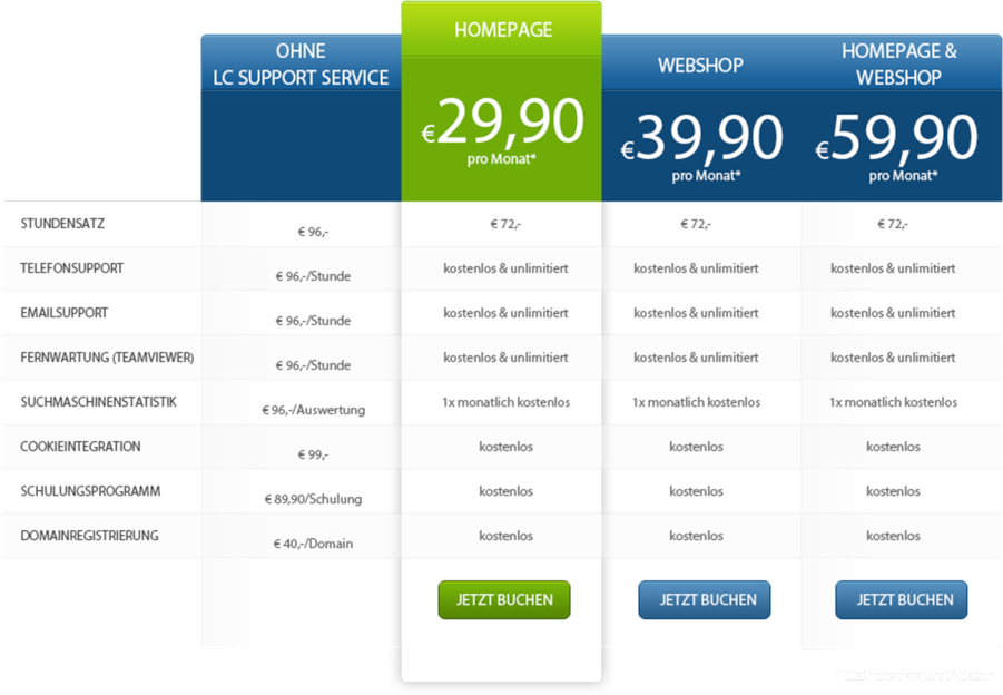 LC Support Service mit vielen Vorteilen für den Support der Homepage oder auch der Suchmaschinenoptimierung